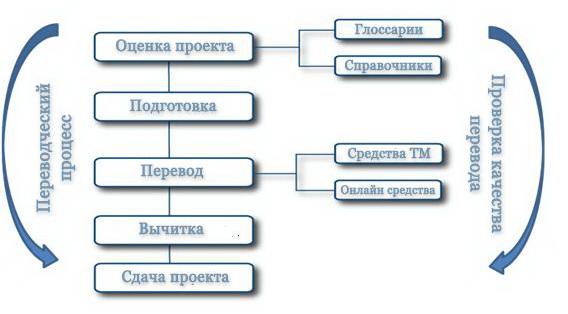 translation memory trados