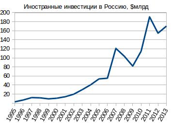 График иностранных инвестиций в Россию